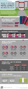Hotel Loyalty Memberships